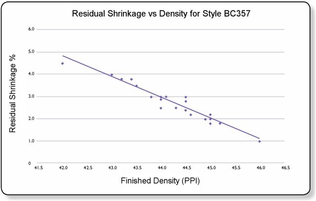 Residual Shrinkage Graph